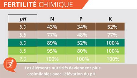 fertilite-chimique-ph-chaux-saint-pierre